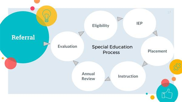 a diagram about the special education process