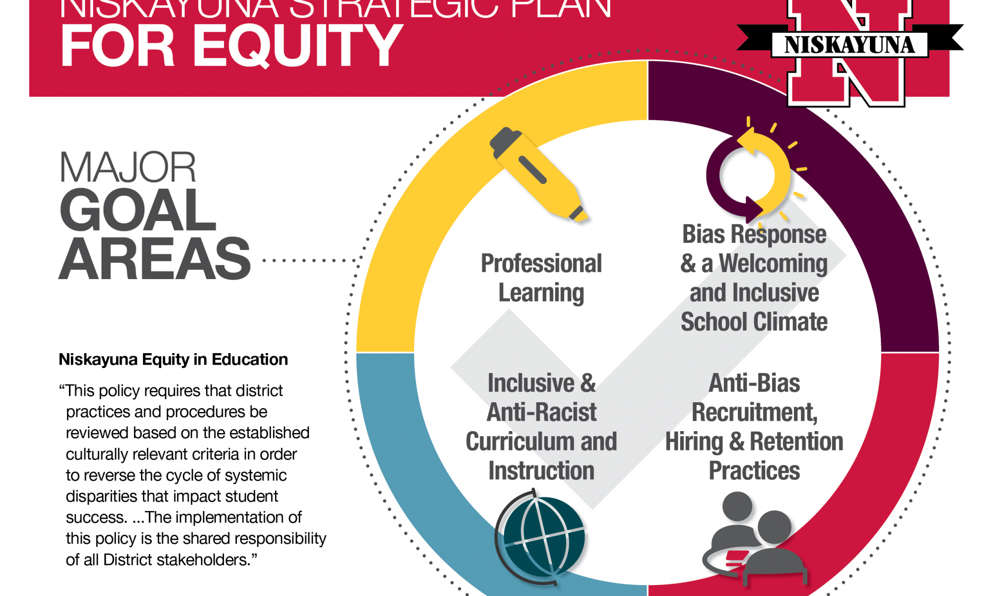 Strategic Plan for Equity Graphic Part 1